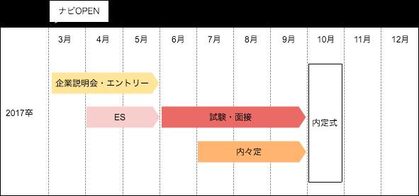 2017_shukatsu_schedule